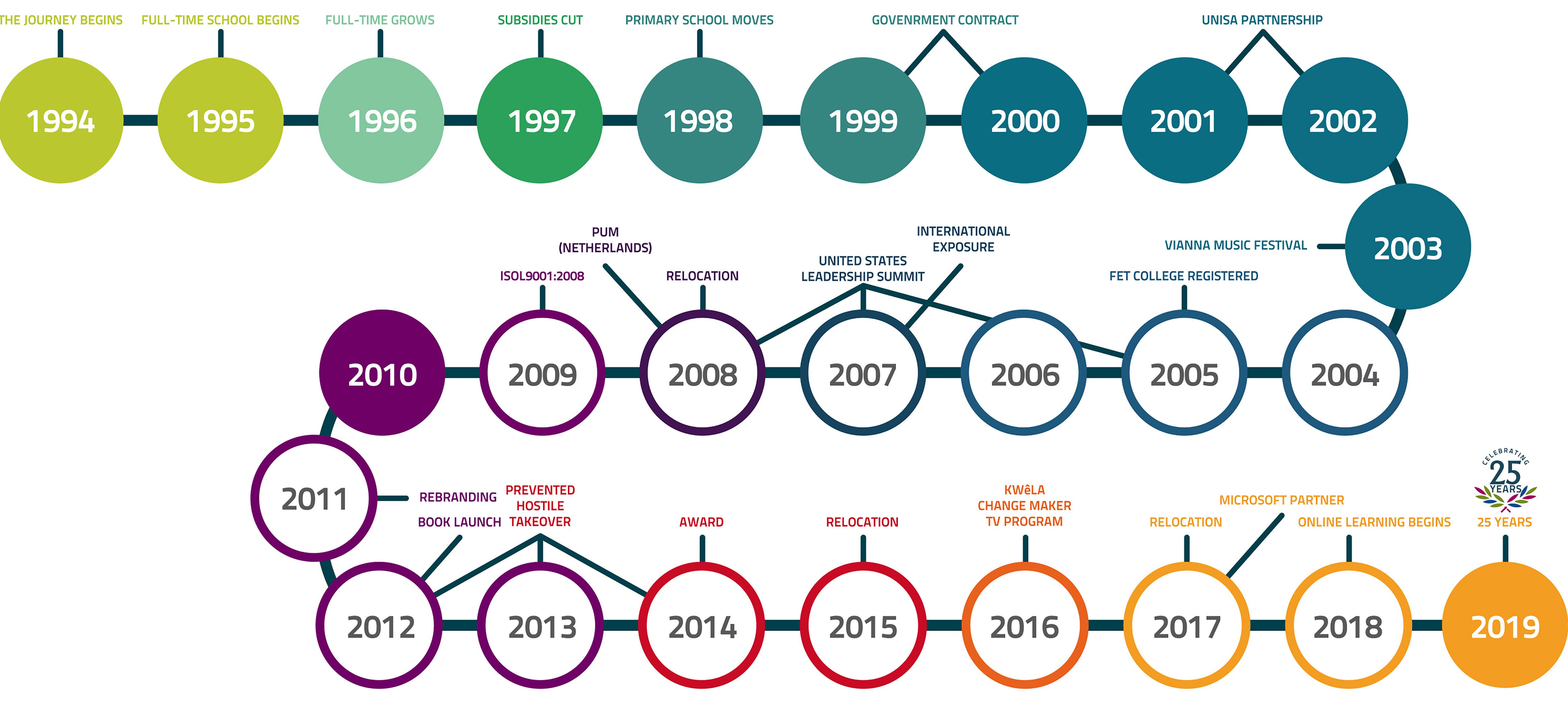 E-Square_PPT Slides-timeline